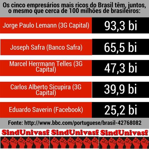 SindUnivasf expõe os cinco mais ricos